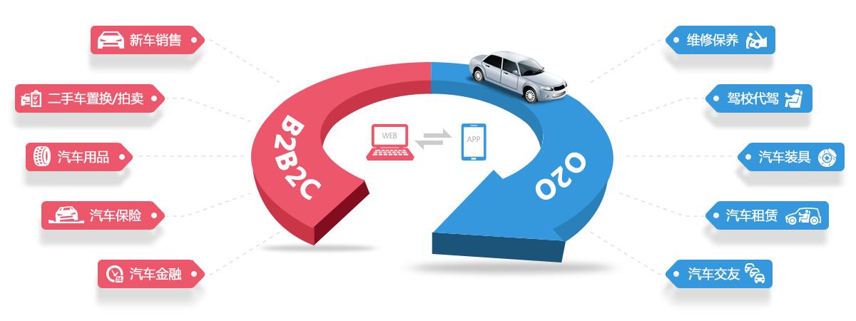 汽车行业电商平台运营模式