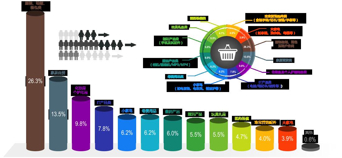 中国消费者综合百货类商城购买商品比例