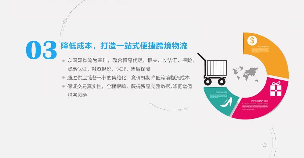 跨境电商解决方案-降低成本,打造一站式便捷跨境物流