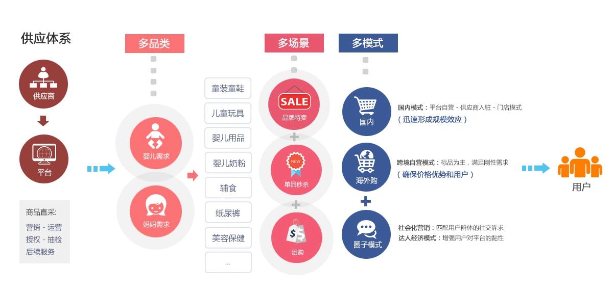 母婴电商平台体系