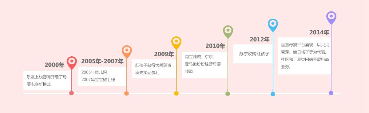 母婴行业发展历程